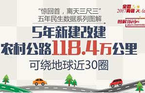 5年新建改建乡村公路118.4万公里,可绕地球近30圈