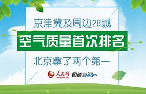京津冀及周边28城氛围质量初次排名,北京拿了两个第一