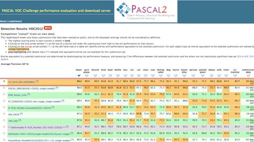 阿里登顶Pascal VOC comp4目的检测全体榜单榜首。