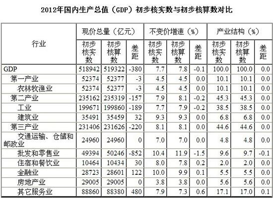 gdp增速_漳州火山岛_漳州2012gdp