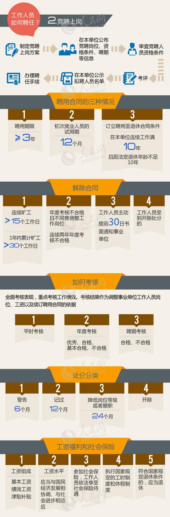 一张图帮您看懂《事业单位人事管理条例》 - 江湖如烟 - 江湖独行侠