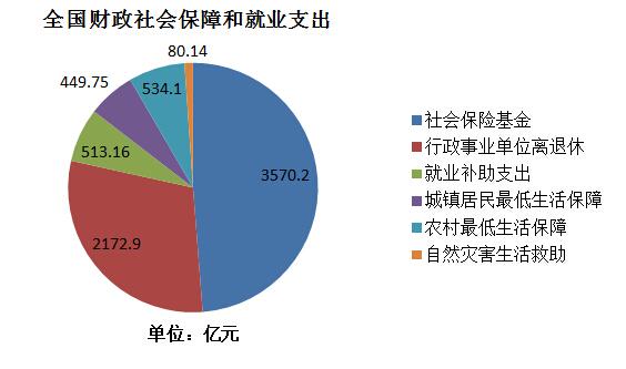 1至7月全国财政社会保障和就业累计支出9653.6亿元