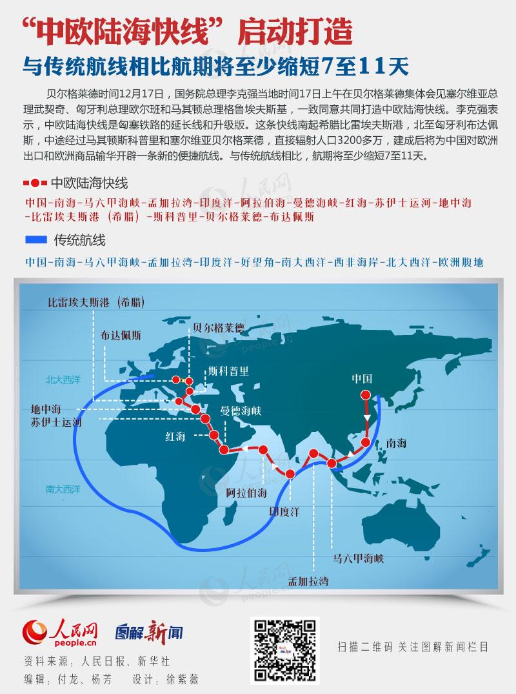 """图解:""""中欧陆海快线""""启动打造 航期至少缩短7至11天"""
