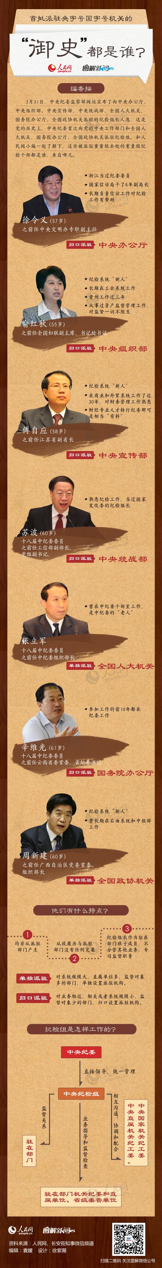 """图解:首批派驻央字号国字号机关的""""御史""""都是谁? - 人在上海    - 沉痛悼念父亲去世五周年,母亲去世一周年!"""