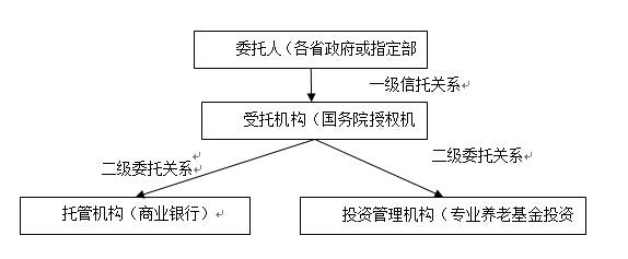 基本养老保险基金投资管理治理结构