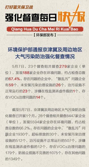 环保部:督查京津冀及周边企业逾六成存在问题