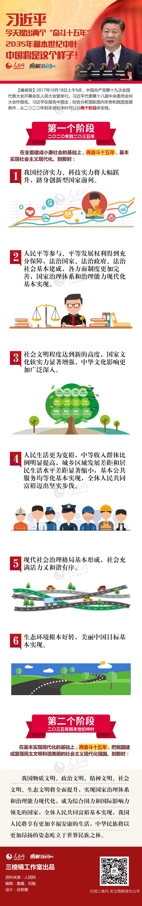 """2018国考申论热点之十九大:习近平今天提出两个""""奋斗十五年""""2035年和本世纪中叶中国将是这个样子!"""