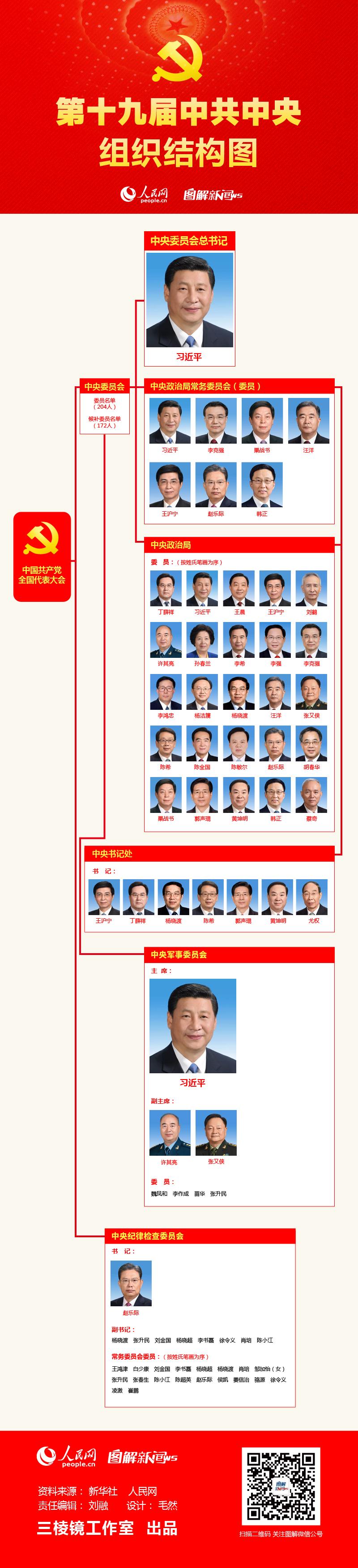图解:第十九届中共中央组织结构图
