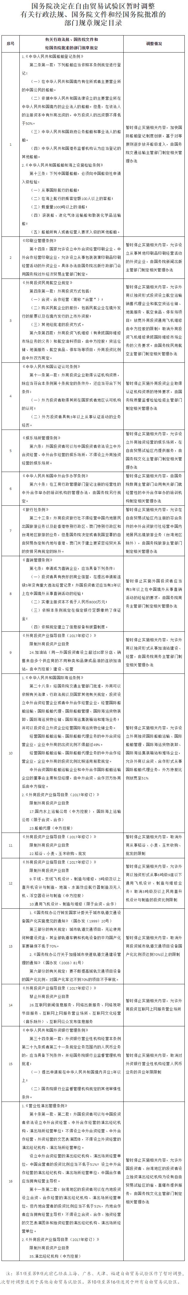 国务院:建立与自贸区试点要求相适应的管理制度保释金会退吗