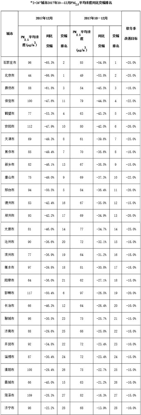 """京津冀""""2+26""""城去年12月PM2.5数据出炉北京降近七成金领冠幼儿配方奶粉"""