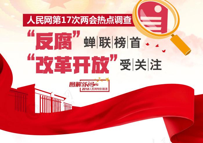 """人民网第17次两会热点调查,""""反腐""""蝉联榜首"""
