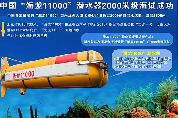 """""""海龙11000""""潜水器2000米级海试成功"""