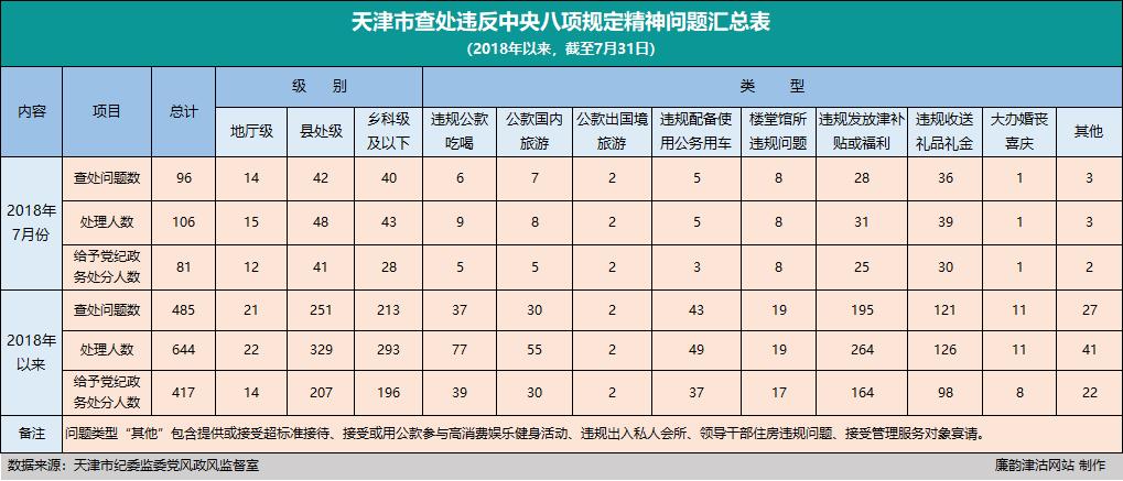 天津:7月份查处违反中央八项规定精神问题96起