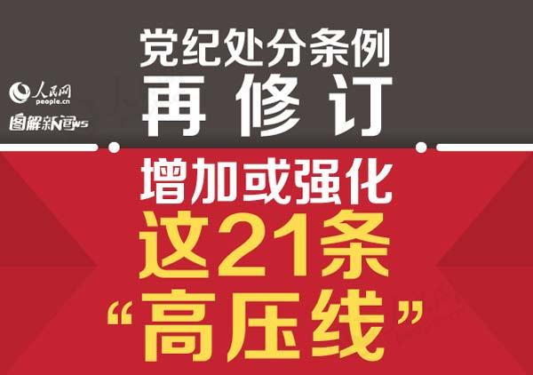 """党纪处分条例再修订 增加或强化这21条""""高压线"""""""