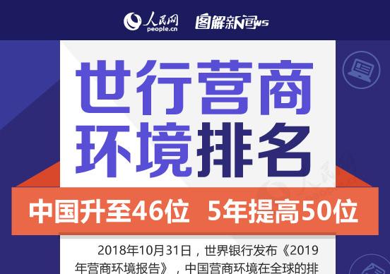 图解:营商环境排名中国升至46位,5年提高50位