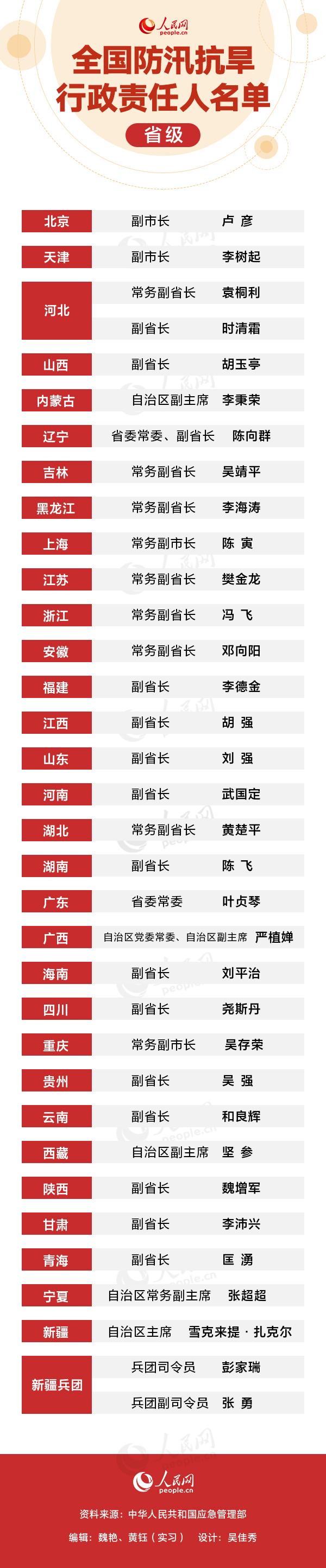 全国防汛抗旱行政责任人名单公布 省级领导领衔