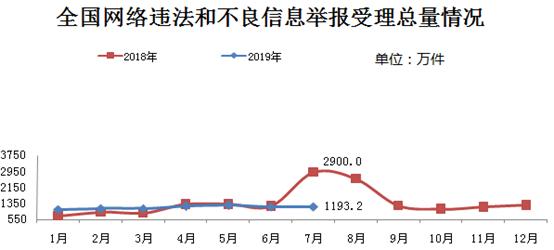 7月受理网络违法不良信息举报1193.2万件