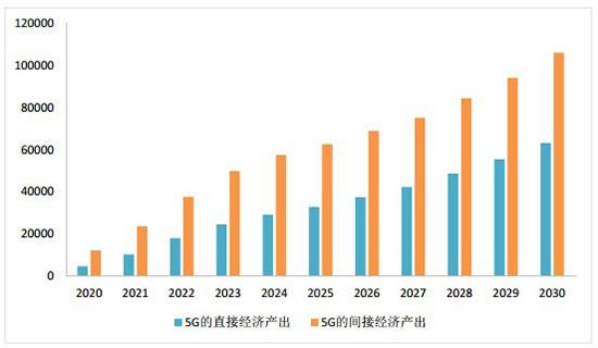 中国5G发展为什么能引领全球?金松子出来吧