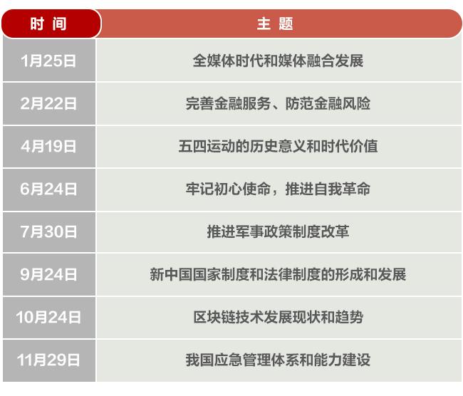 """年终复习:媒体融合、区块链……中央政治局今年的""""课表""""有点儿潮"""
