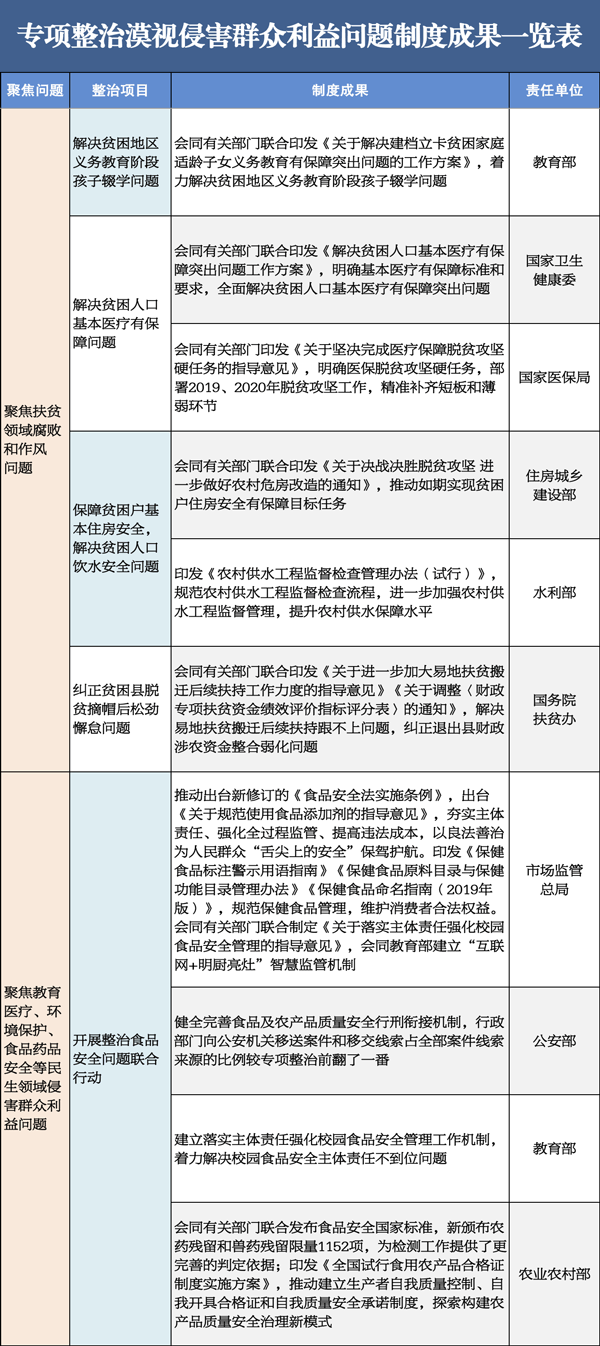 中央纪委国家监委公布专项整治漠视侵害群众利益问题阶段性工作成果