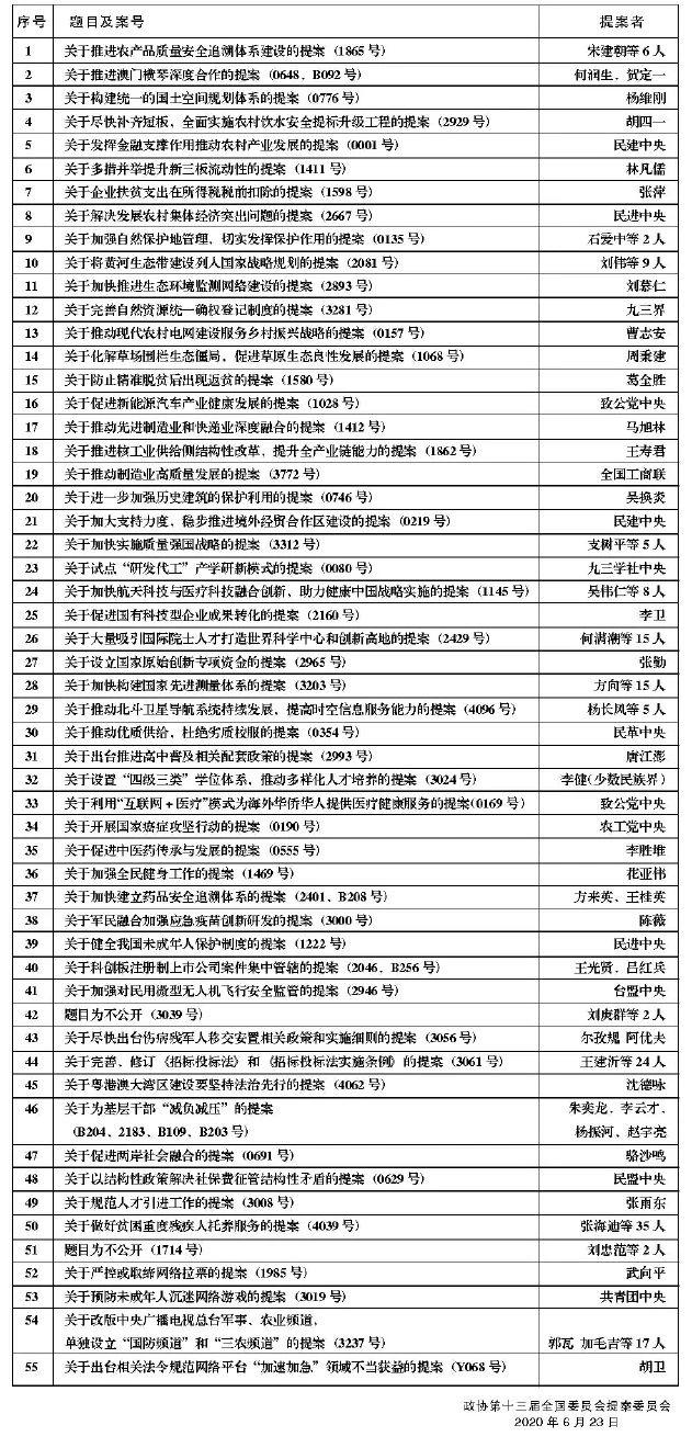 2019年度(全国政协十三届二次会议)好提案名单