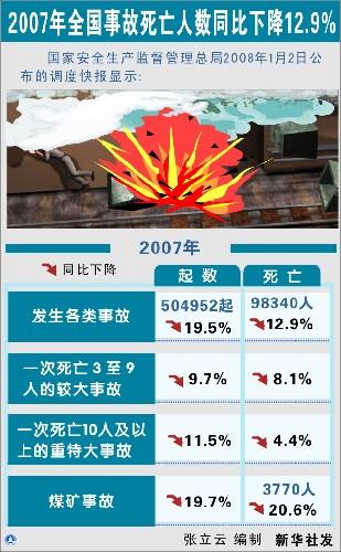 李毅中 安全生产形势依然严峻 存在四大突出问题